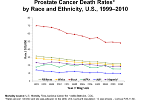 Prostate Cancer Death Rates