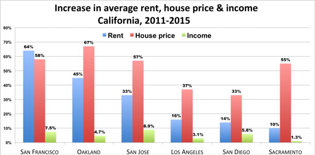 Affordable Housing Crisis in Oakland